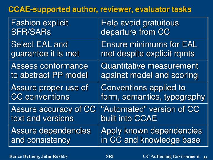 CCAE-supported author, reviewer, evaluator tasks