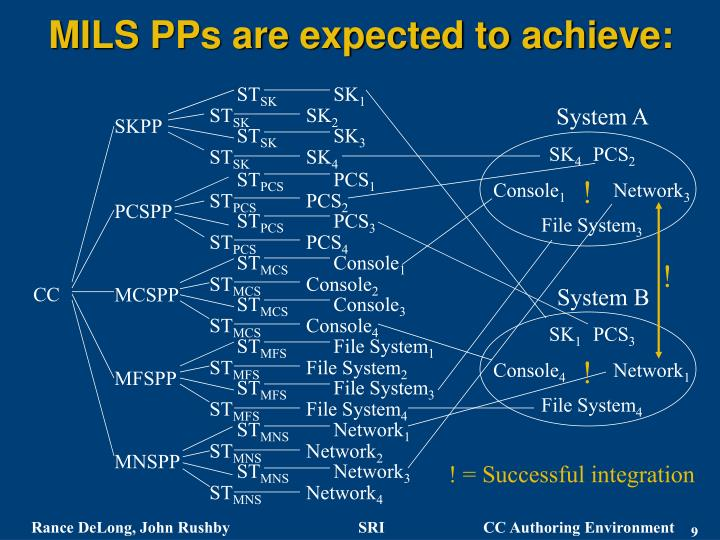 MILS PPs are expected to achieve: