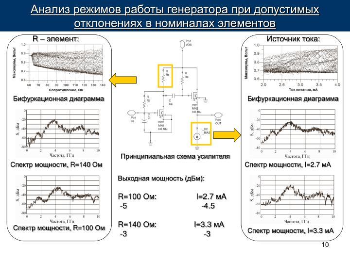 Анализ режимов работы генератора при допустимых отклонениях в номиналах элементов