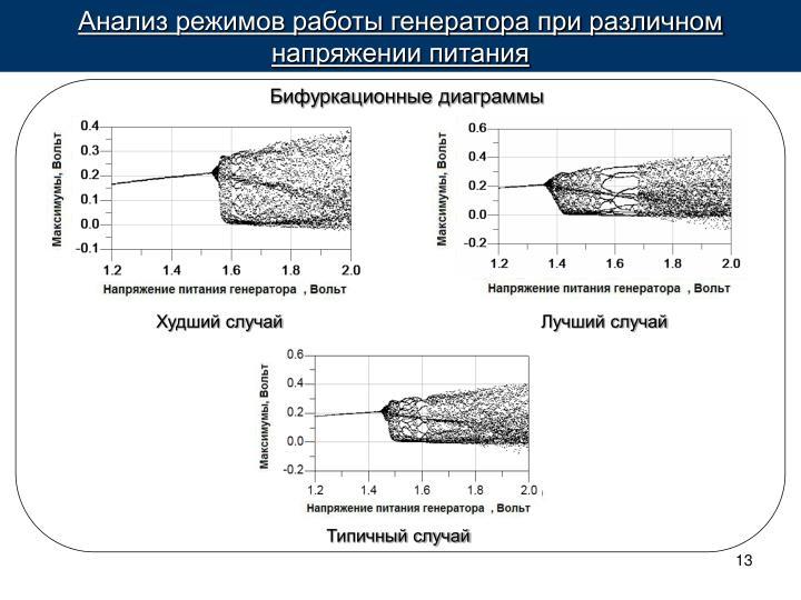 Анализ режимов работы генератора при различном напряжении питания