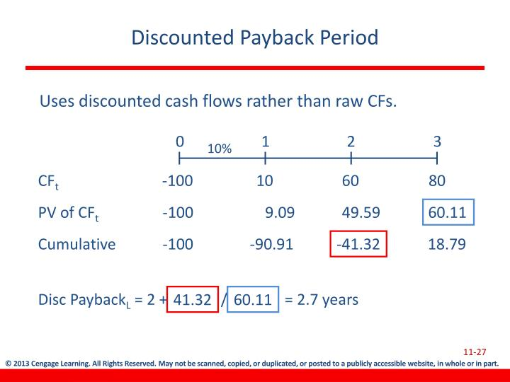 Discounted Payback Period