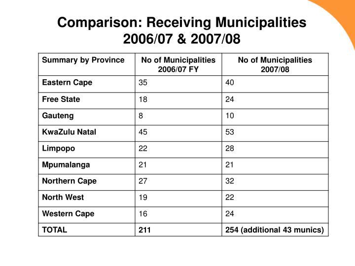 Comparison: Receiving Municipalities