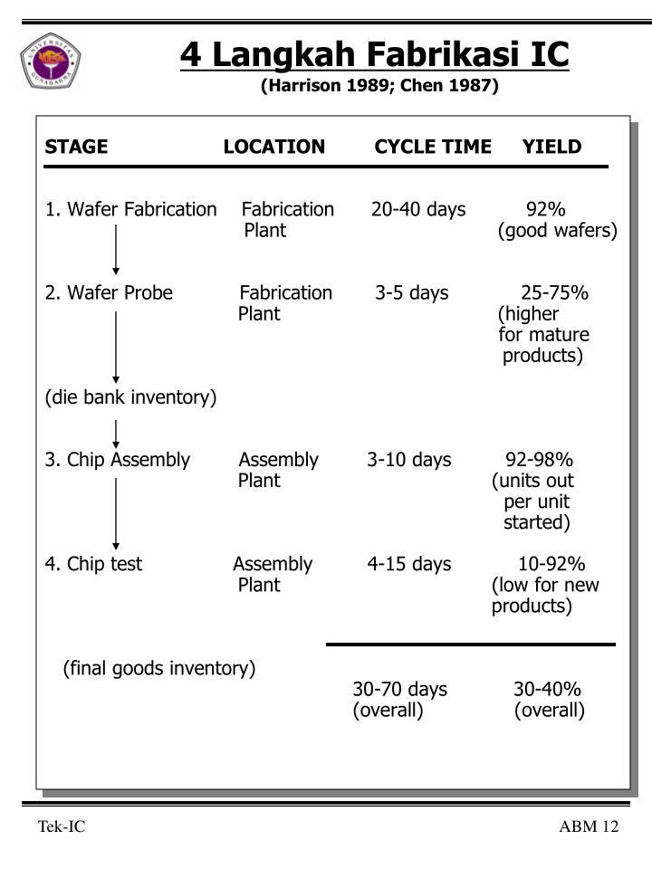 4 Langkah Fabrikasi IC