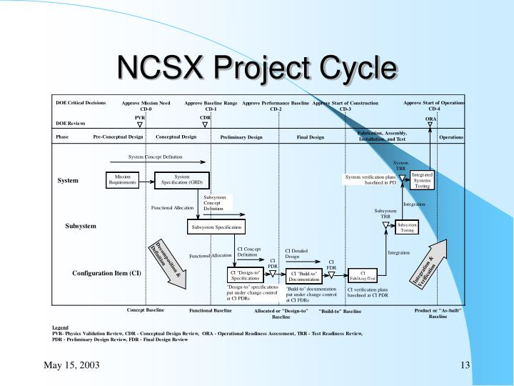 NCSX Project Cycle