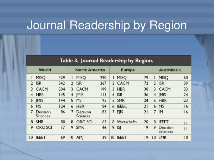 Journal Readership by Region