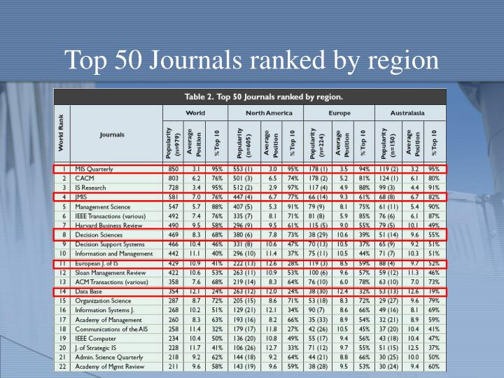 Top 50 Journals ranked by region