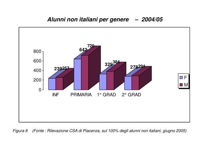 Alunni non italiani per genere    –  2004/05