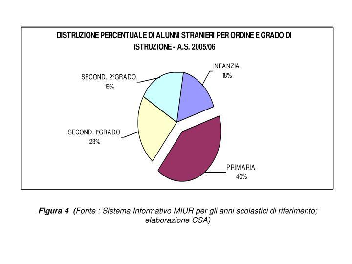 Figura 4  (