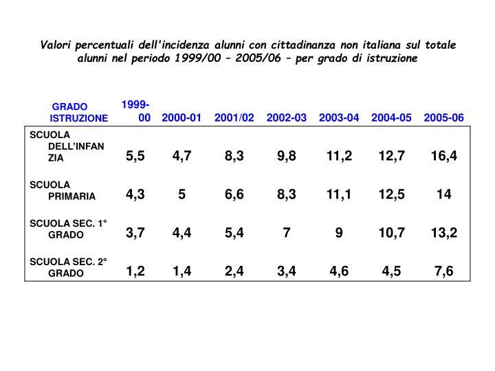 Valori percentuali dell'incidenza alunni con cittadinanza non italiana sul totale alunni nel periodo 1999/00 – 2005/06 – per grado di istruzione
