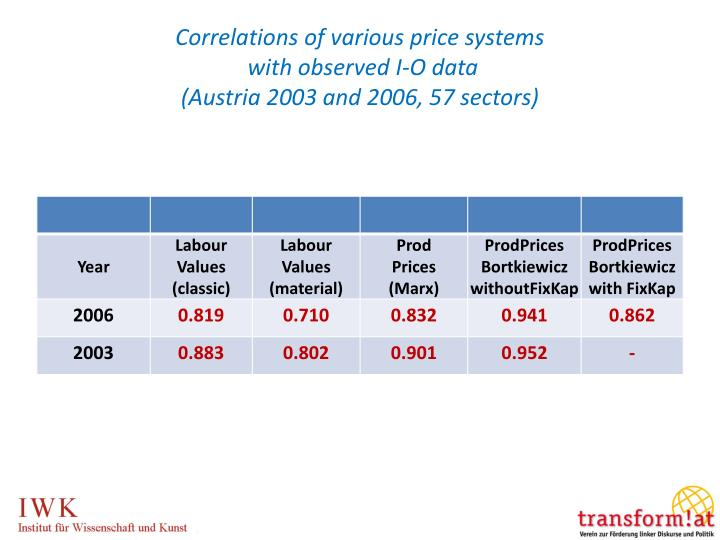 Correlations of various price systems