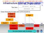 infrastructure internal organization