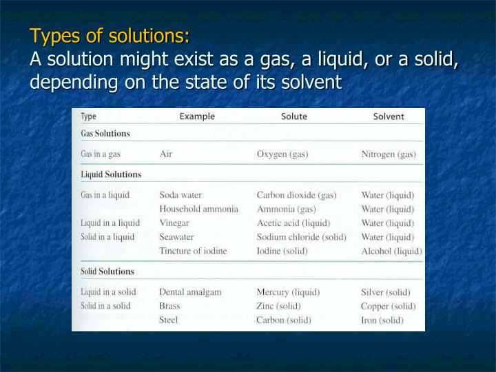 Types of solutions: