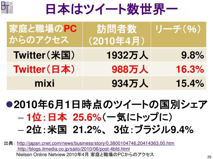 日本はツイート数世界一