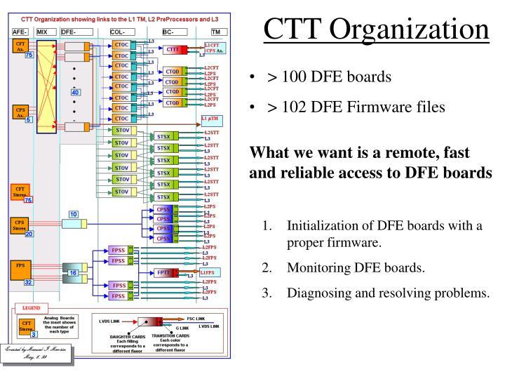 Ctt organization