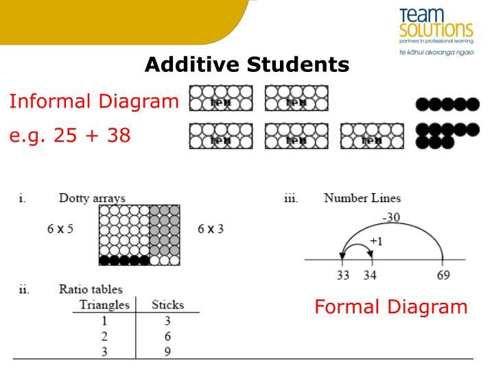 Additive Students