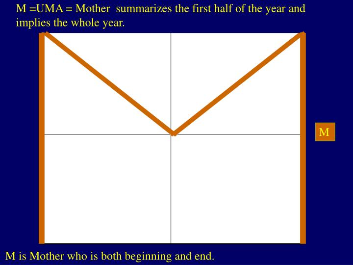 M =UMA = Mother  summarizes the first half of the year and implies the whole year.