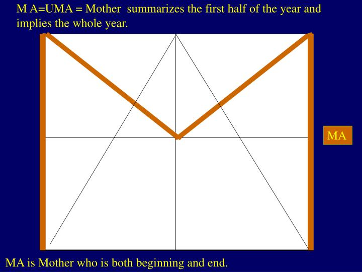 M A=UMA = Mother  summarizes the first half of the year and implies the whole year.