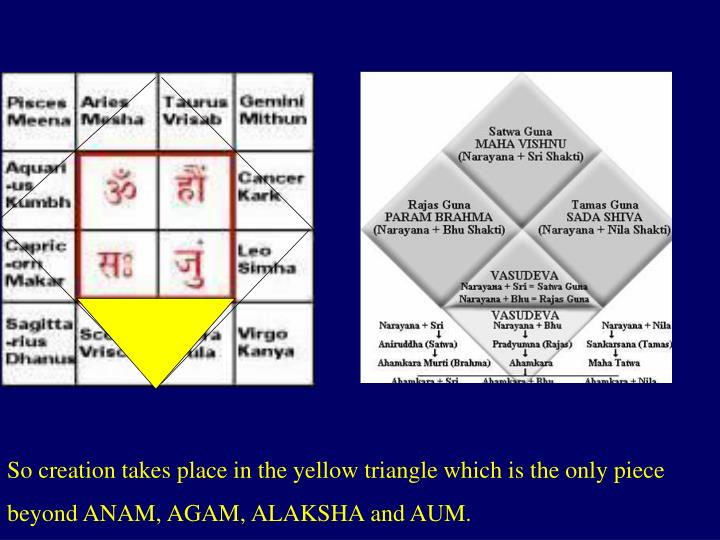 So creation takes place in the yellow triangle which is the only piece