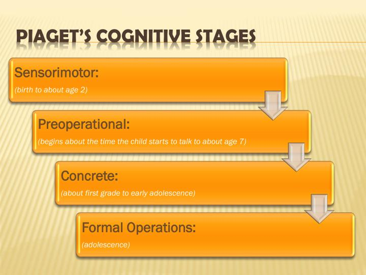 PIAGET'S COGNITIVE STAGES