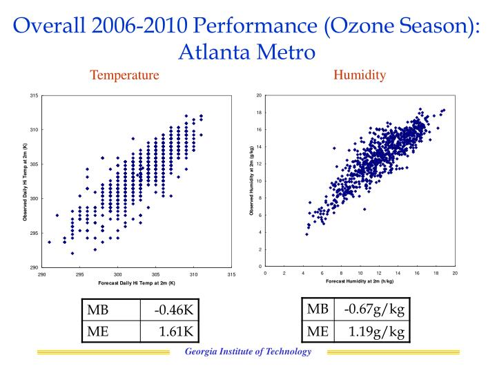 Overall 2006-2010 Performance (Ozone Season): Atlanta Metro
