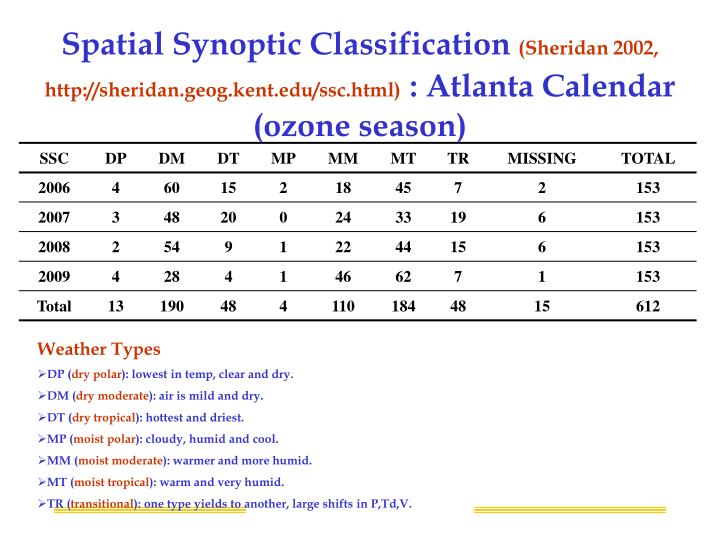 Spatial Synoptic Classification