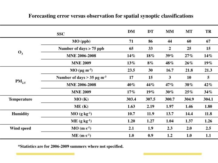 Forecasting error versus observation for spatial synoptic classifications