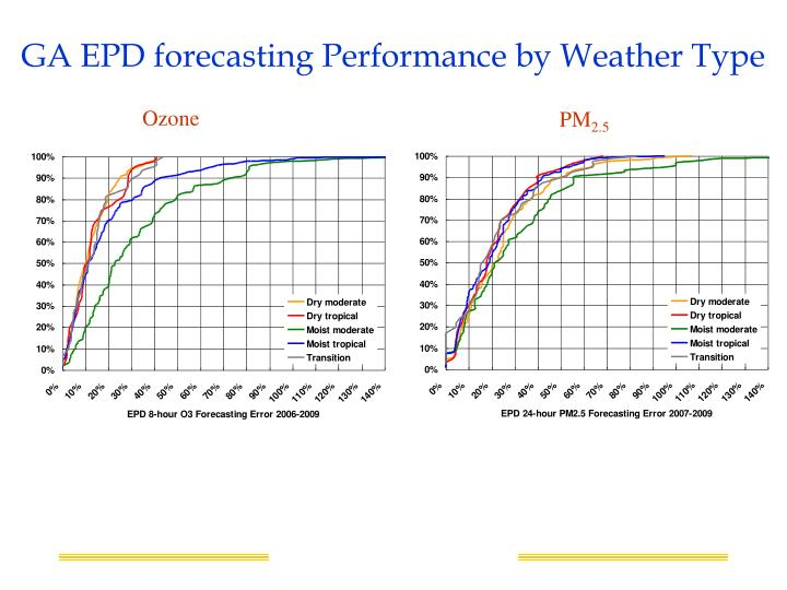 GA EPD forecasting Performance by Weather Type