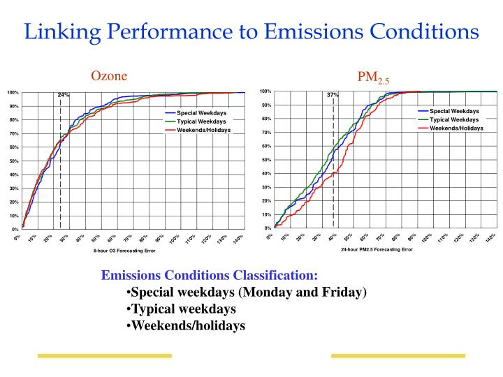 Linking Performance to Emissions Conditions