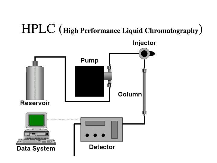 HPLC (