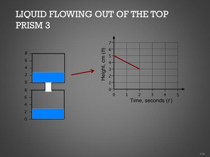 Liquid flowing out of the top prism 3