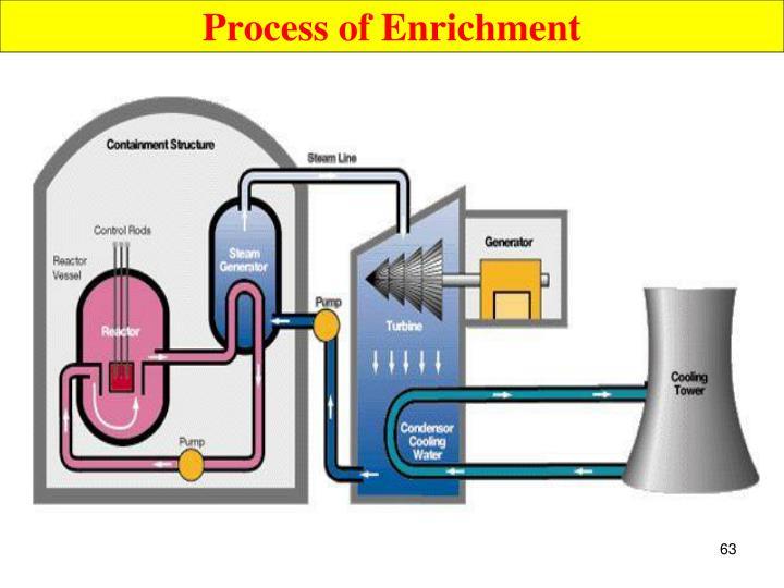Process of Enrichment