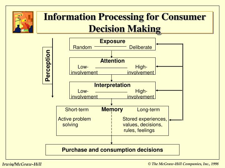consumer perception process Consumer perception the world of marketing is an ever-changing one not simply because consumers' desires change, but also because today marketers have more means than ever to reach potential customers.