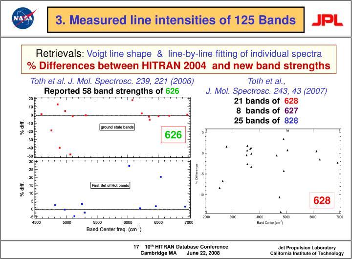3. Measured line intensities of 125 Bands