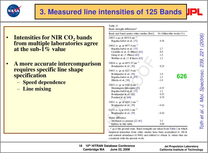 Intensities for NIR CO