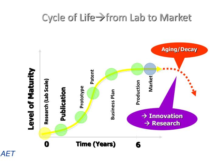 Cycle of life from lab to market