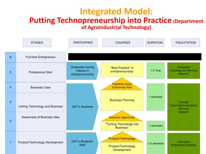 Integrated Model: