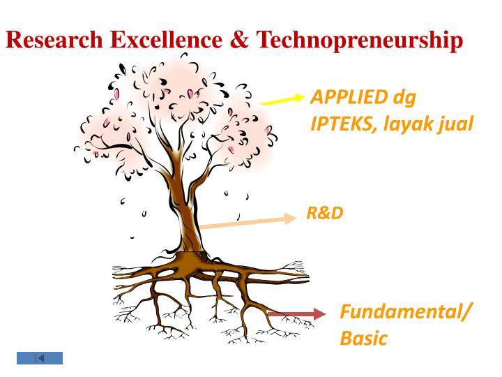 Research Excellence & Technopreneurship