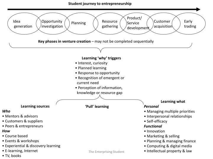 Student journey to entrepreneurship
