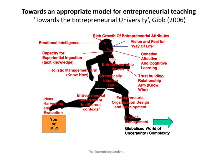 Towards an appropriate model for entrepreneurial teaching
