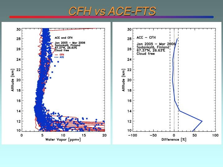 CFH vs ACE-FTS