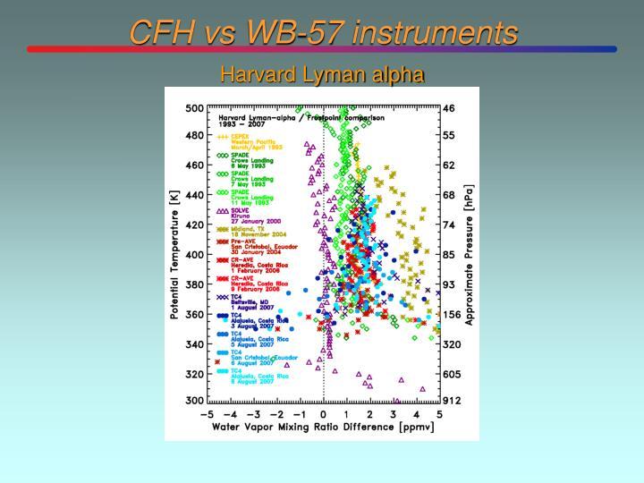 CFH vs WB-57 instruments