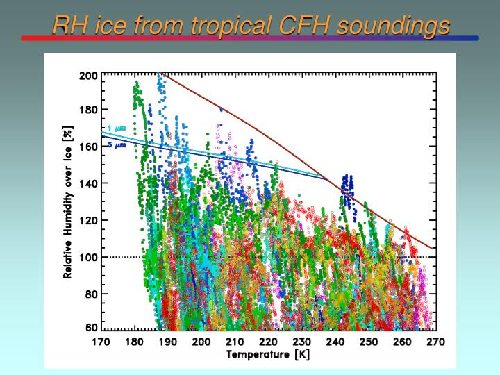 RH ice from tropical CFH soundings
