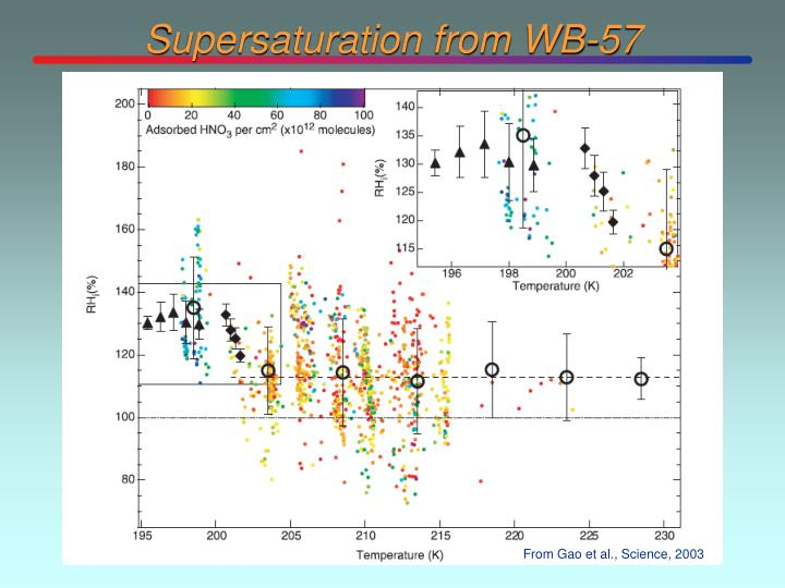 Supersaturation from WB-57