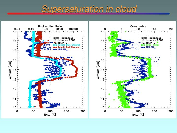 Supersaturation in cloud