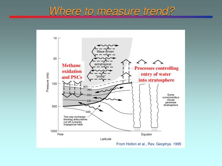 Where to measure trend?
