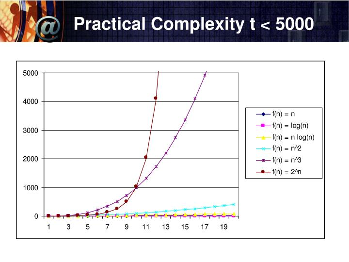 Practical Complexity t < 5000