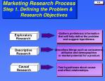 marketing research process step 1 defining the problem research objectives