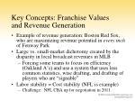 key concepts franchise values and revenue generation1