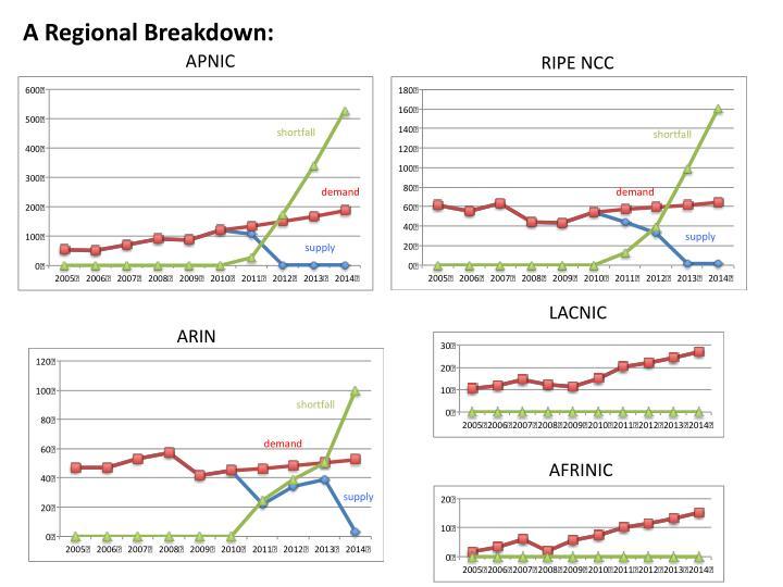 A Regional Breakdown: