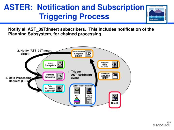 Aster notification and subscription triggering process